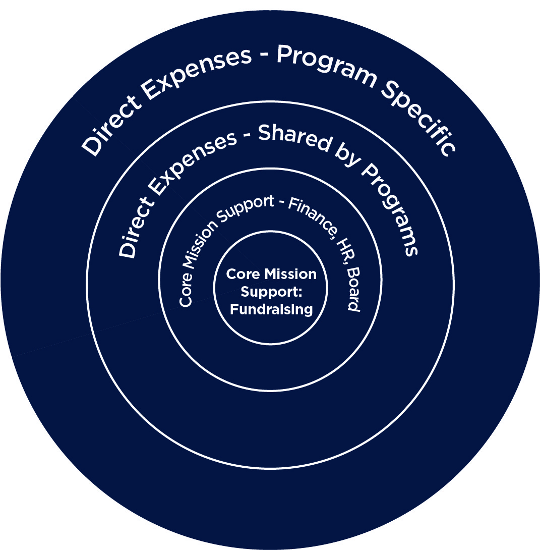 Core Mission Support graphic - general