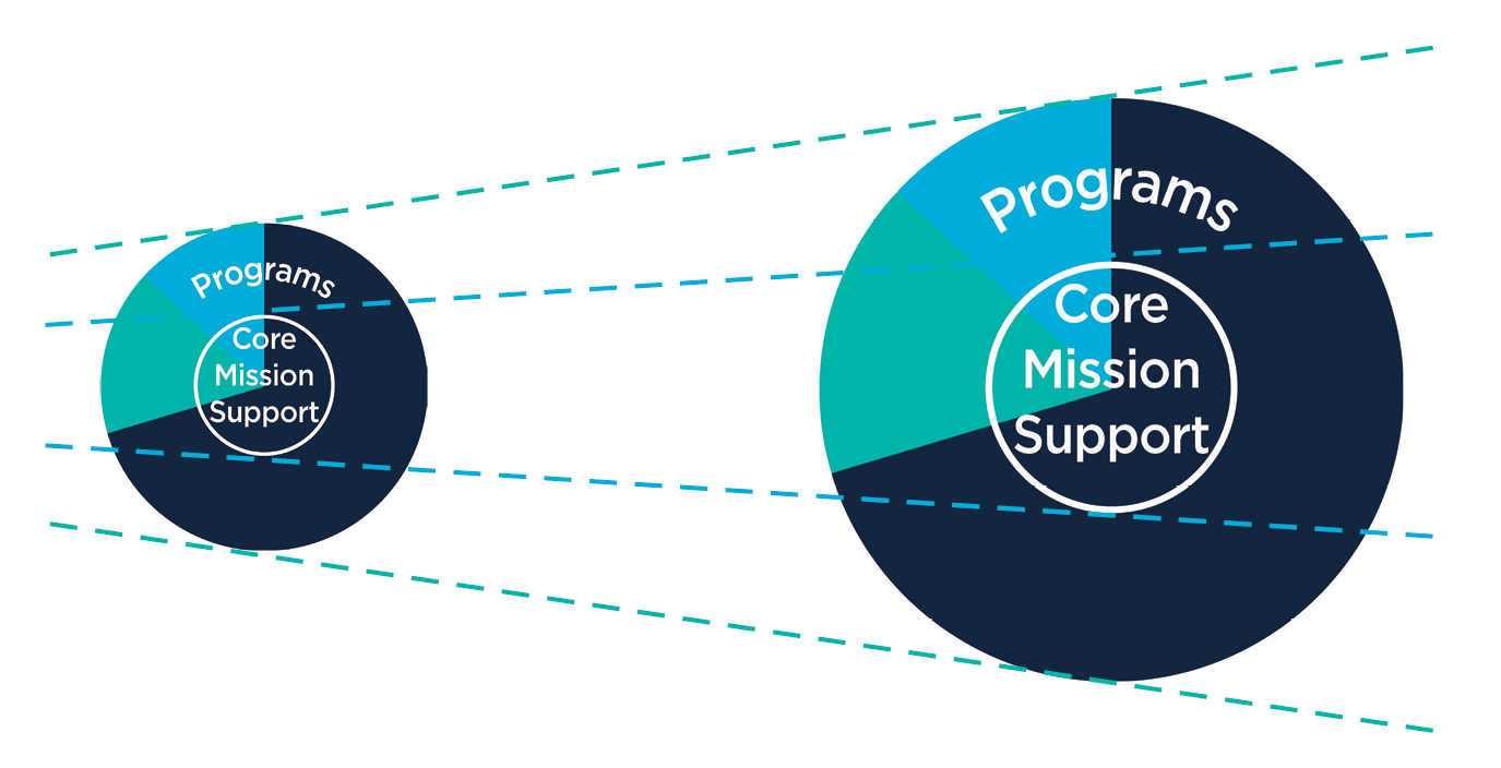 Core Mission Support growth
