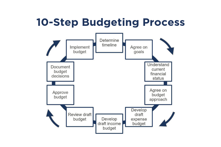 Budgeting A 10 Step Checklist Propel Nonprofits