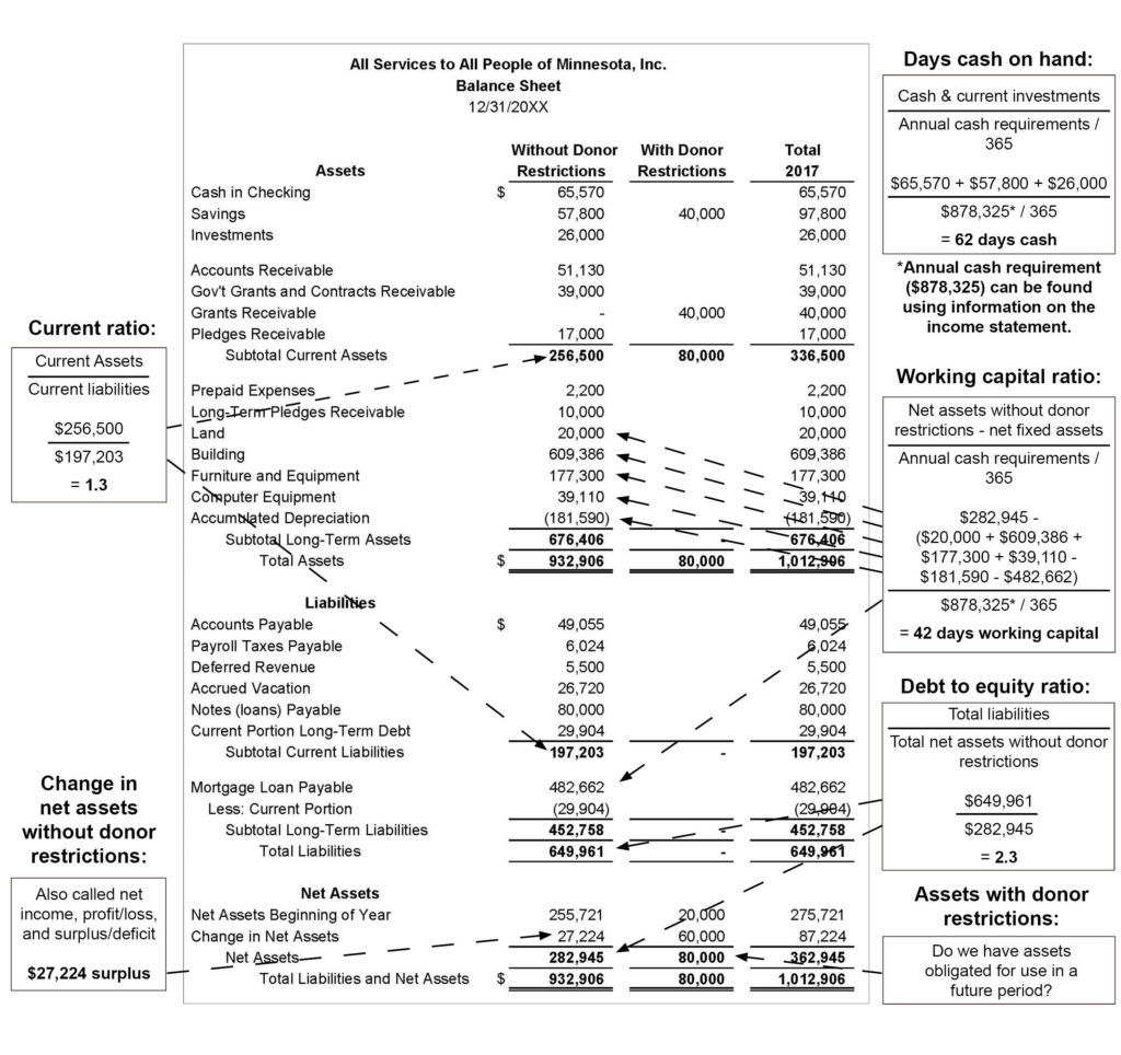 Annotated balance sheet showing key financial ratios.