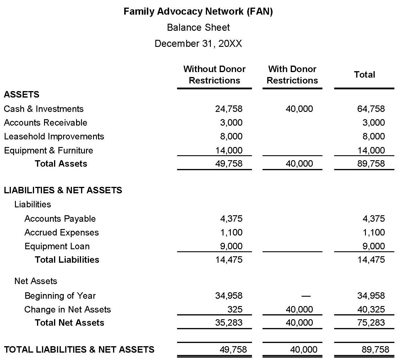Sample nonprofit balance sheet