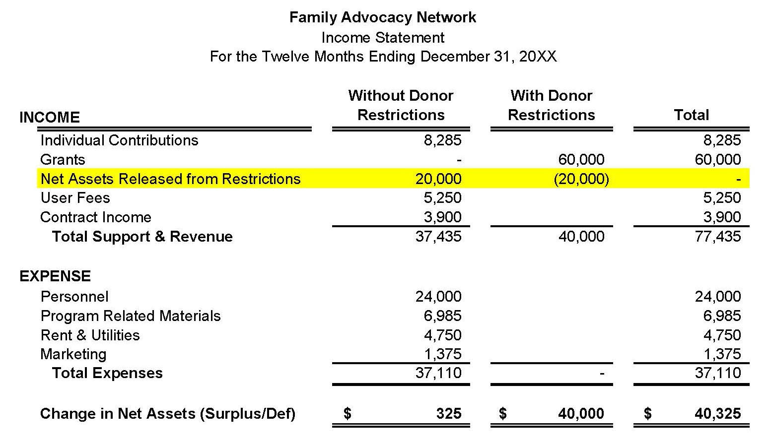 Sample nonprofit income statement