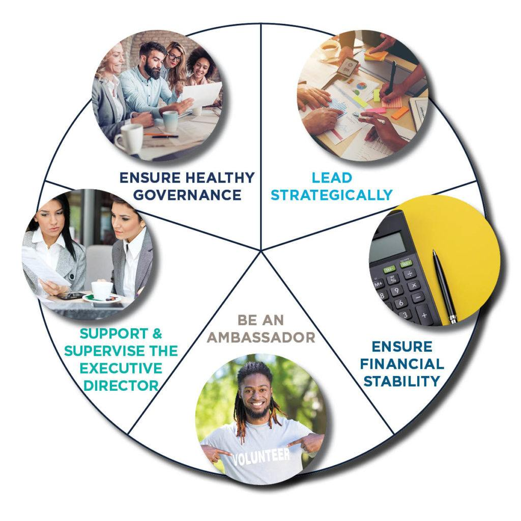 Wheel showing the five roles and responsibilities of nonprofit board members.