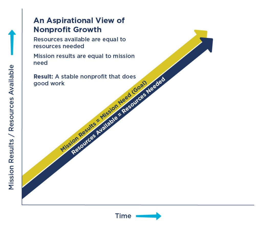 Chart showing the aspirational view of nonprofit growth