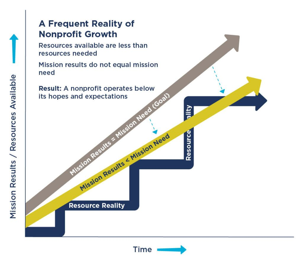 Graph showing the frequent reality of nonprofit growth