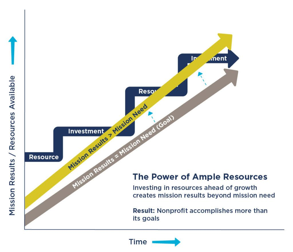 Graph showing the power of ample resources