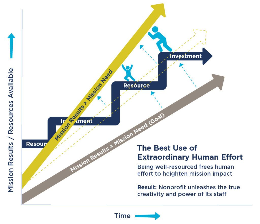 Graph showing the Best Use of Extraordinary Human Effort
